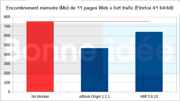uBlock origin vs Adblock plus